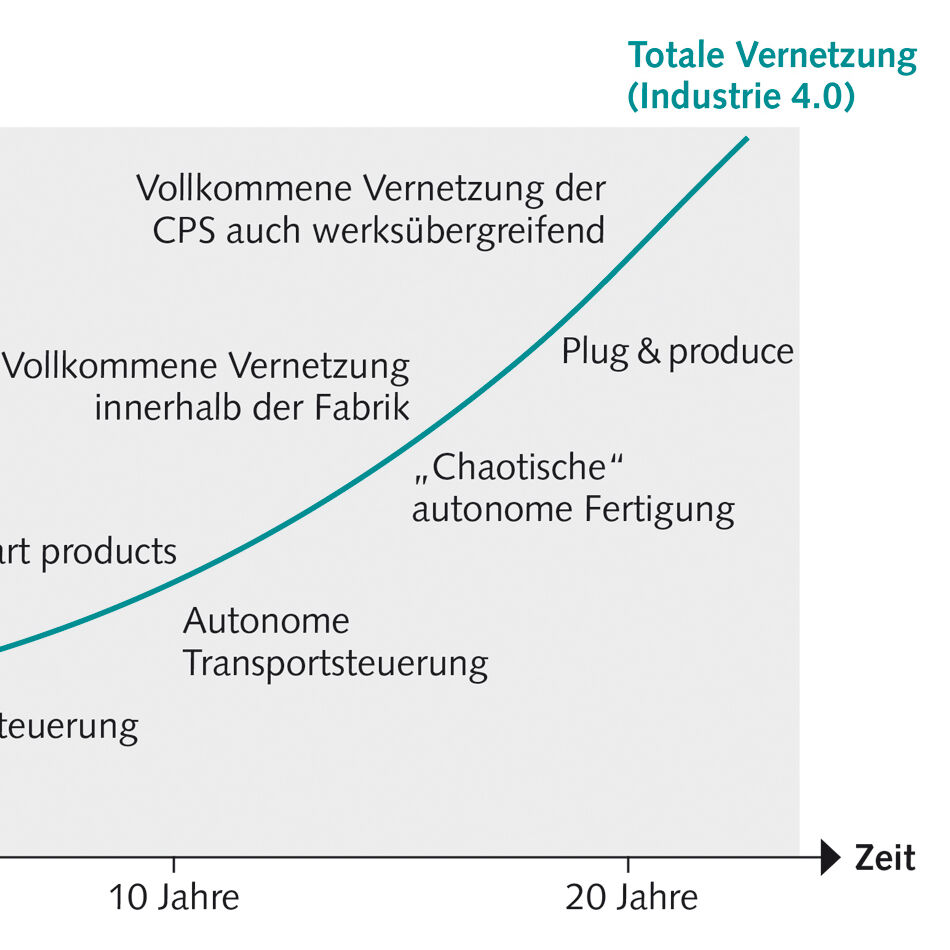 Infografik zu Evolution Industrie 4.0