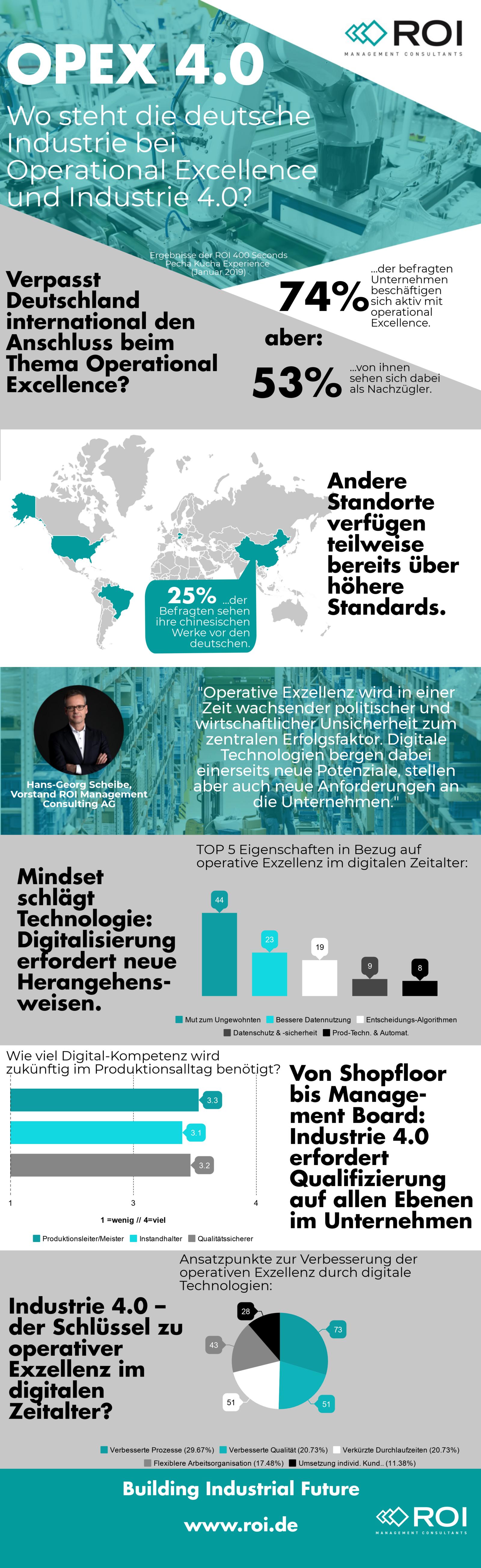 Infografik OPEX 4.0