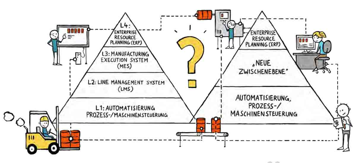 Illustration von Infografik Manufacturing Execution Systems
