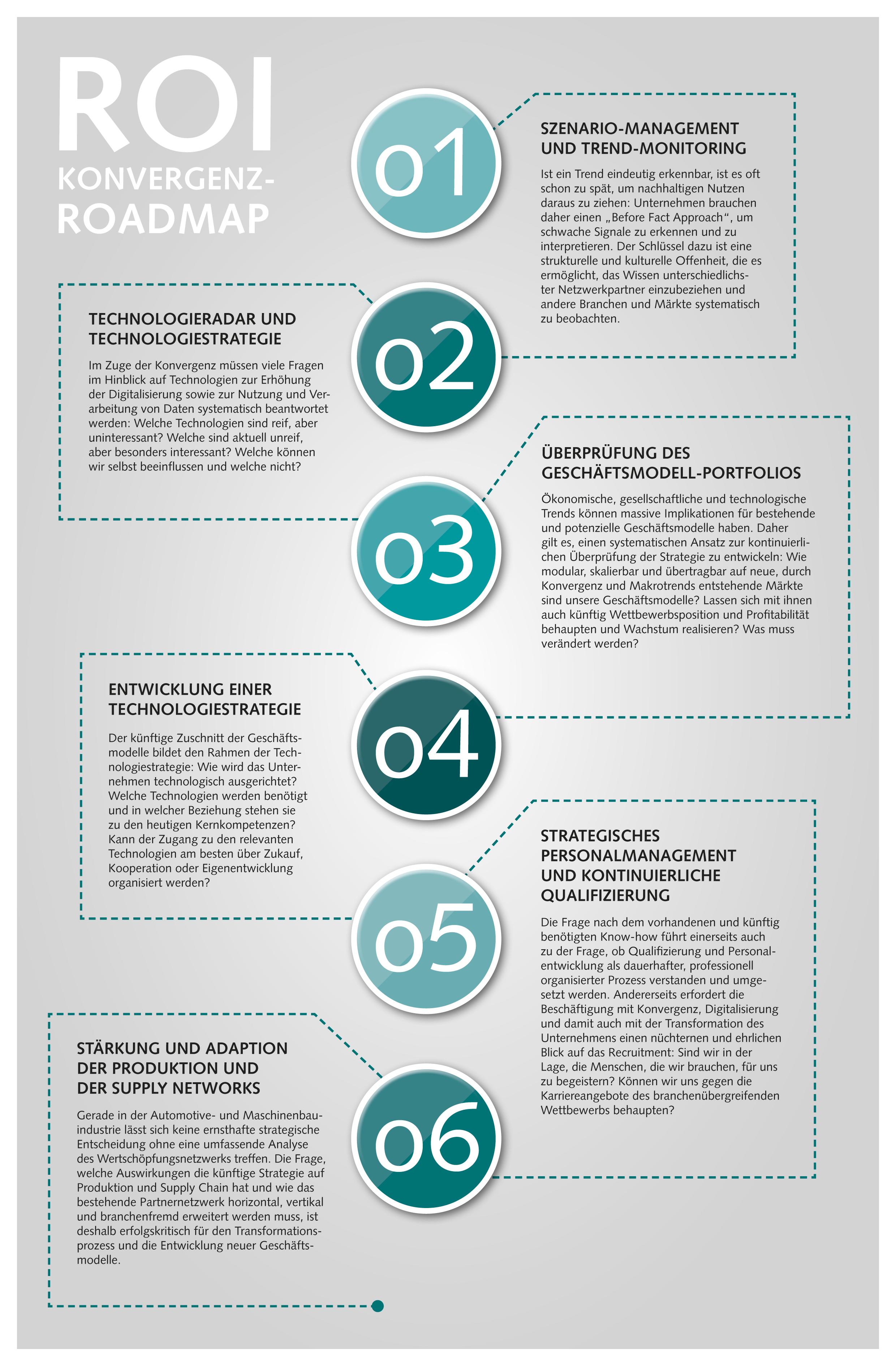 Grafik zu den verschiedenen Schritte der ROI Konvergenz Roadmap