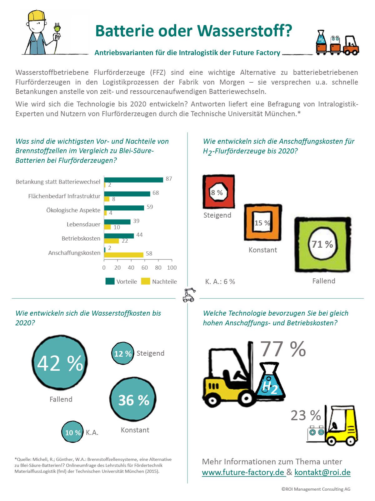 Grafik mit Illustrationen Zahlen zum Thema Batterie vs. Wasserstof
